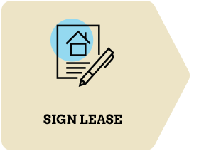 Fourth: Sign Lease