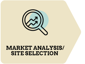 First: Market Analysis/ Site Selection
