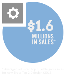 $1.8 Millions in Sales (Averaged adjusted top quartile gross sales for new Brass Tap 2.0 design (2017))