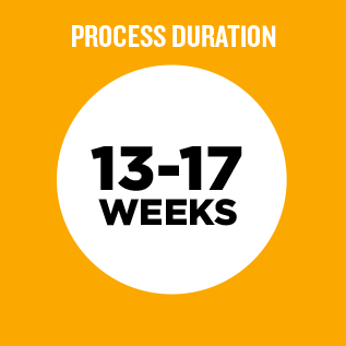 Process Duration