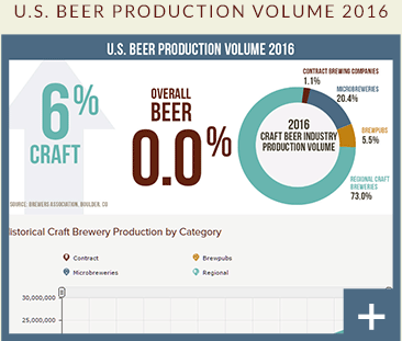 U.S. BEER PRODUCTION VOLUME 2016