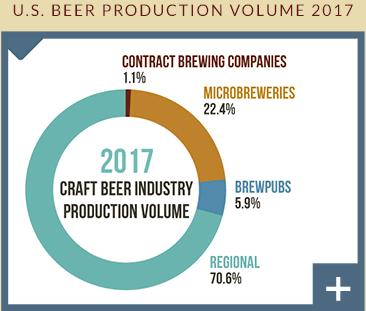 U.S. Beer Production by Volume 2017