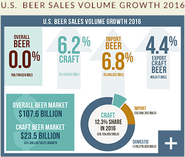 U.S. Beer sales volume growth 2016