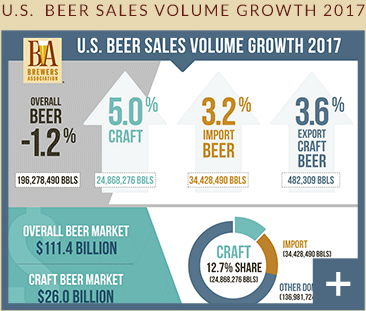 Craft Beer Market Growth Industry Stats